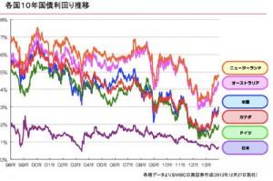 th_10年国債利回り_201312